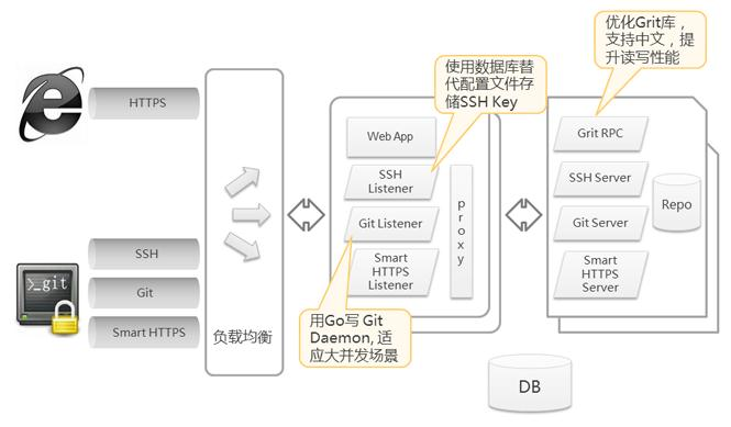 CODE系统架构